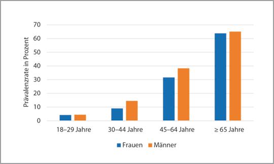 12-Monats-Prävalenz der Hypertonie nach Alter und Geschlecht