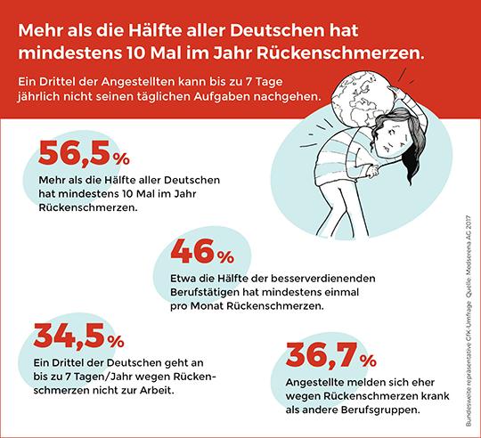 Abb. 1: Mehr als die Hälfte aller Deutschen hat mindestens zehnmal im Jahr Rückenschmerzen - ©Medserena AG