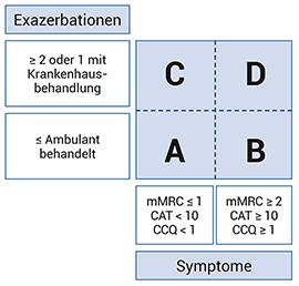 Einteilung der COPD nach Risikogruppen
