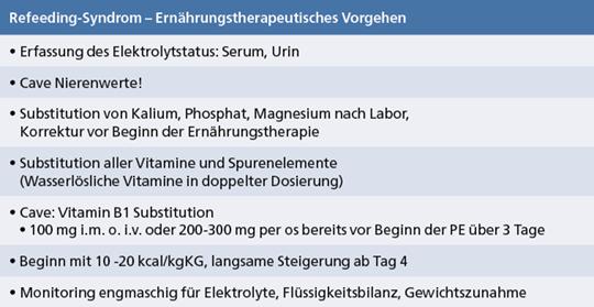 Abb. 11: Ernährungstherapeutisches Vorgehen bei einem Risiko für ein Refeedingsyndrom.
