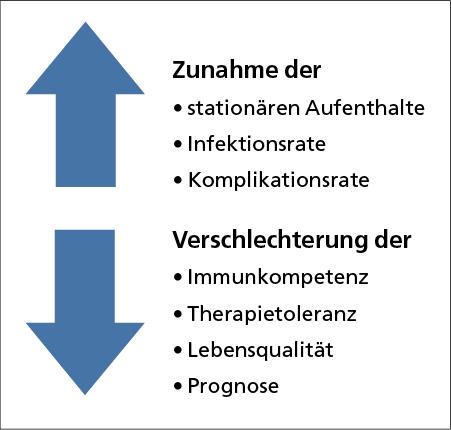 Abb. 1: Folgen der Mangelernährung und Tumorkachexie bei onkologischen Patienten.