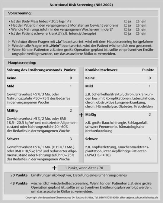 Abb.4: Nutritional Risk Screening (mod. nach (9, 13)).
