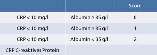 Abb. 6: Modifizierter Glasgow Prognostic Score.