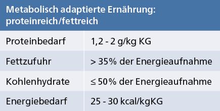 Abb. 9: Nährstoffempfehlungen gemäß der metabolisch adaptierten Ernährung (mod. nach (9, 12, 18, 19)).