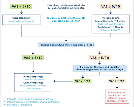 Abb. 1: Step-up Algorithmus für unbehandelte, symptomatische AR Patienten Für Jugendliche und Erwachsene. Entscheidungsfindung über individuelle VAS-Scores, Symptome und Präferenzen. Anhaltende Augensymptome bedürfen intraokularer Behandlung.