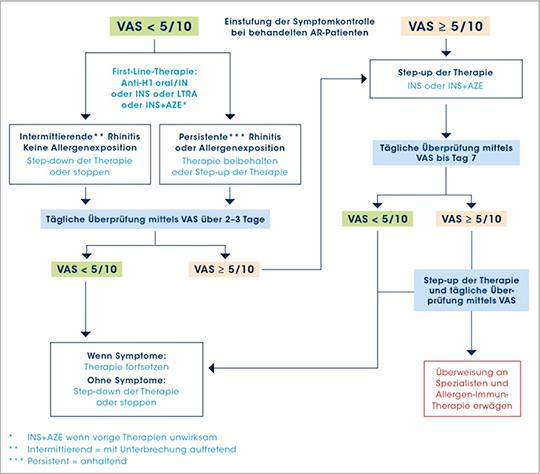 Abb. 2:  Step-up Algorithmus für bereits behandelte, symptomatische AR Patienten Für Jugendliche und Erwachsene. Entscheidungsfindung über individuelle VAS-Scores, Symptome und Präferenzen. Anhaltende Augensymptome bedürfen intraokularer Behandlung.
