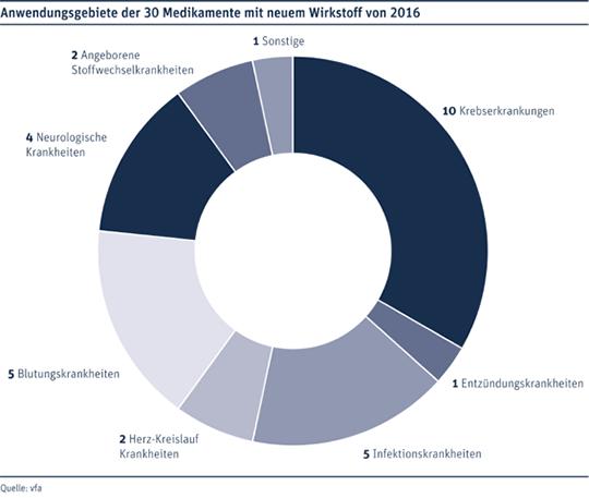 Anwendungsgebiete der 30 Medikamente mit neuem Wirkstoff von 2016