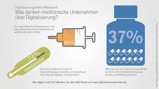 Digitalisierungsindex Mittelstand: Was denken medizinische Unternehmen über Digitalisierung