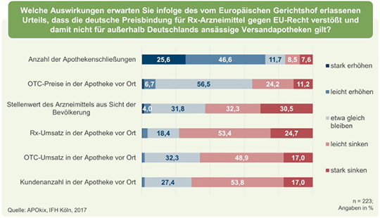 Auswirkungen des EuGH-Urteils, dass die deutsche Rx-Preisbindung gegen EU-Recht verstoße