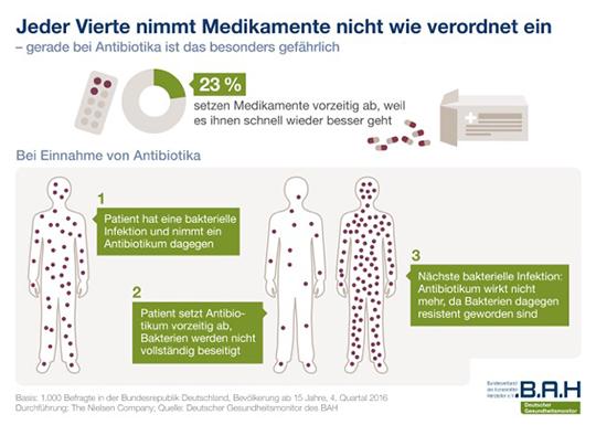 Jeder Vierte nimmt Medikamente nicht wie verordnet ein - gerade bei Antibiotika ist das besonders gefährlich