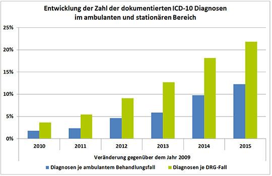 Entwicklung der Zahl der dokumentierten ICD-10 diagnosen im ambulanten und stationären Bereich