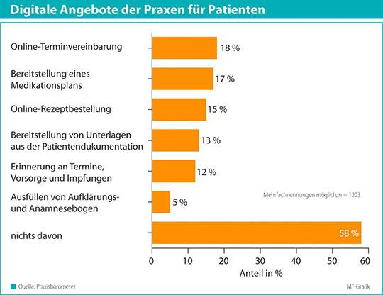 Digitale Angebote von Arztpraxen im Vergleich