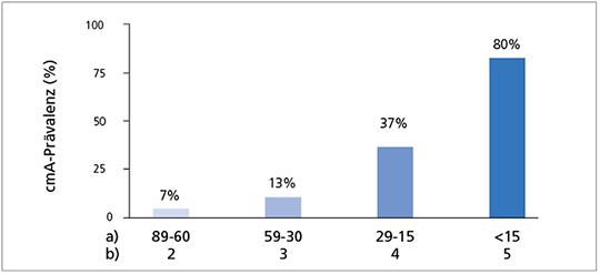 Abb. 5: Prävalenz der cmA bei niereninsuffizienten Patienten (mod. nach (14)). a) eGFR (ml/min/1,73 m2); b) Niereninsuffizienz-Stadium