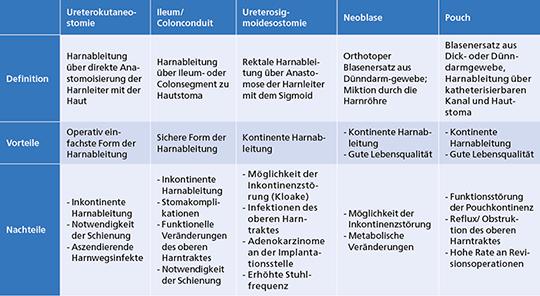 Tab. 2: Verschiedene Formen der Harnableitung mit Vor- und Nachteilen (mod. nach (36))