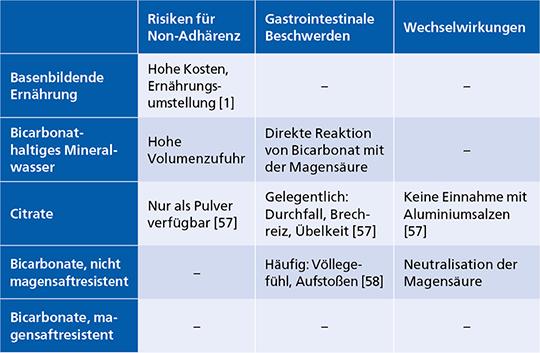 Tab. 3: Therapieoptionen zur täglichen Substitution von Bicarbonat.