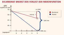Abb. 3: Bei Patienten mit chronischer Niereninsuffizienz konnte der weitere Verlust an Nierenfunktion durch die Therapie mit Bicarbonat nahezu halbiert werden (2).