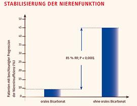 Abb. 2: Unter einer oralen Bicarbonat-Substitution wurde das Risiko für eine rasche Abnahme der Kreatinin-Clearance (> 3 ml/min/1,73m2 pro Jahr) signifikant um 85% reduziert (1).