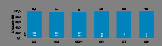 Integrierte SVR12-Raten# einer 8- bzw. 12-wöchigen Maviret-Behandlung therapienaiver*, nicht-zirrhotischer Hepatitis-C-Patienten über alle HCV-Genotypen (GT1–6) (modifiziert nach Puoti et. al.) (3) mITT = modified intent-to-treat, schließt Patienten mit nicht-virologischem Versagen aus; #Die Daten stammen aus Studienarmen der Studien: SURVEYOR-I, SURVEYOR-II, EXPEDITION-4 und ENDURANCE 1, 2, 3 und 4 Alle GT3-Patienten waren therapienaiv