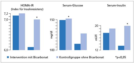 In der Interventionsgruppe, die mit oralem Bicarbonat behandelt wurde, konnte die Insulinresistenz signifi kant verringert werden (p=0,004 im Vergleich zur Kontrolle). Darüber hinaus lag der Serum-Glucosespiegel nach 24 Monaten deutlich niedriger (p=0,0001), ebenso wie der Serum-Insulinspiegel (p=0,0001) (mod. nach (1)).
