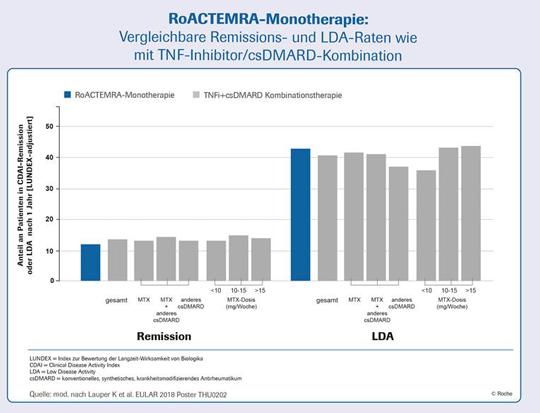Unter einer RoACTEMRA-Monotherapie wiesen vergleichbar viele Patienten eine niedrige Krankheitsaktivität (CDAI ≤ 10) oder Remission (CDAI ≤ 2,8) nach 1 Jahr auf wie mit einer Kombinationstherapie aus TNF-Inhibitor und csDMARD (3).