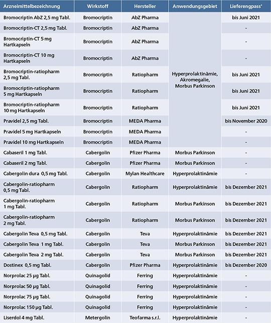 Tab. 1: Auflistung der in Deutschland zugelassenen Arzneimittel mit den Wirkstoffen Bromocriptin, Cabergolin, Quinagolid und Metergolin.