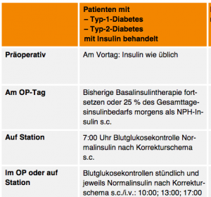 Positionspapier zur optimalen stationären Betreuung von Diabetes-Patienten