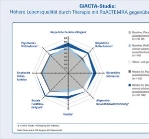 Riesenzellarteriitis: Verbesserung der Lebensqualität und weniger Fatigue unter Tocilizumab + Glukokortikoide