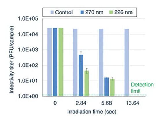 Abbildung 2: UVC-Lichtexposition vs. Virusansteckungsmenge